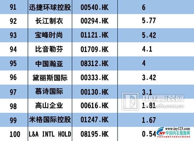 2017中国服装上市公司市值排行榜100强 匹克回归未遂6.jpg