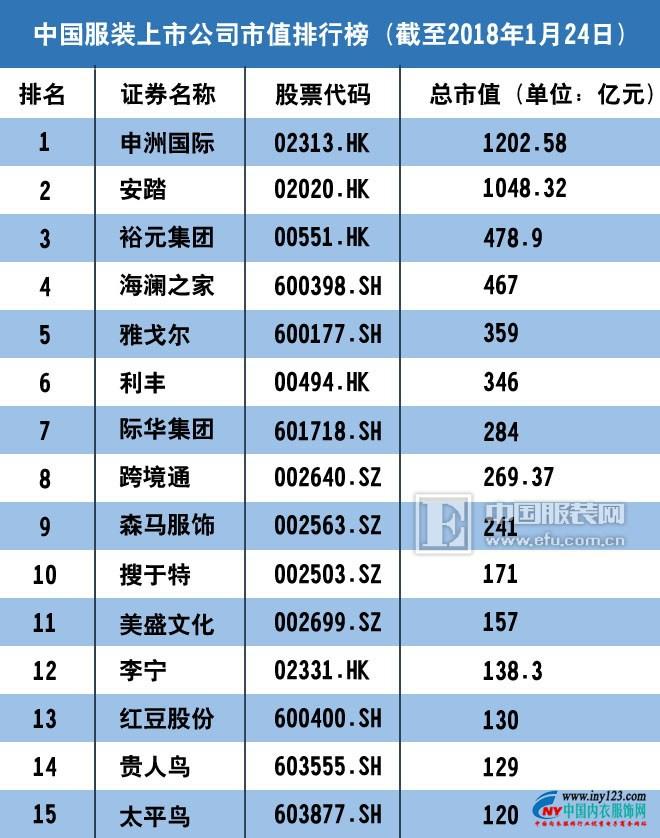 2017中国服装上市公司市值排行榜100强 匹克回归未遂0.jpg