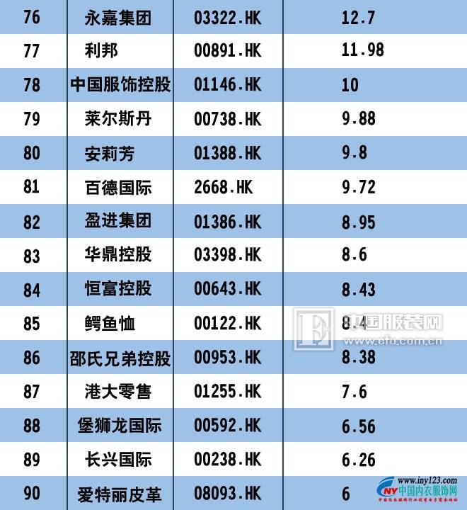 2017中国服装上市公司市值排行榜100强 匹克回归未遂5.jpg