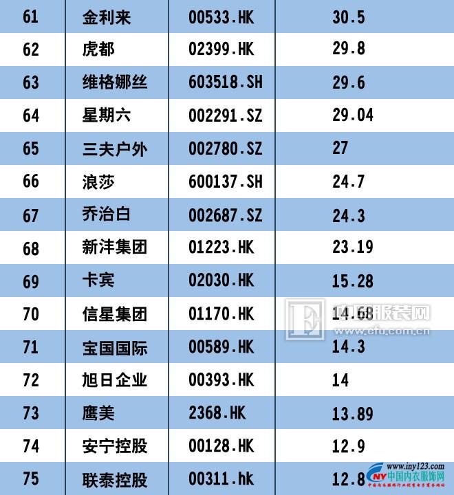 2017中国服装上市公司市值排行榜100强 匹克回归未遂4.jpg