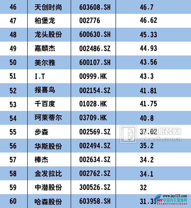2017中国服装上市公司市值排行榜100强 匹克回归未遂3.jpg