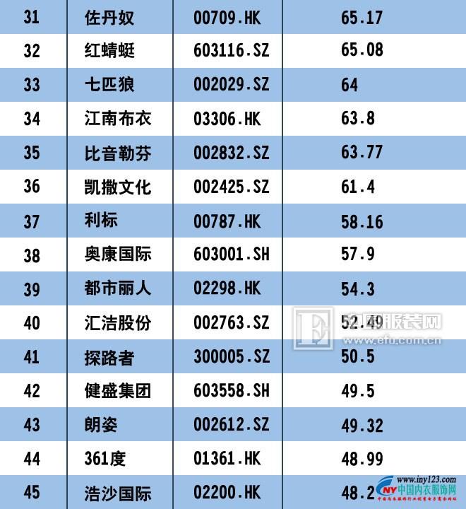 2017中国服装上市公司市值排行榜100强 匹克回归未遂1.jpg